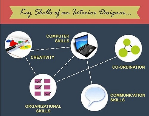 interior-designer-key-skills